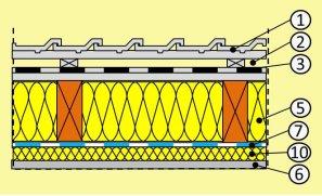 Top Geneigtes Dach Aufbau, Sanierung, was ist zu beachten EM02