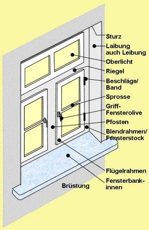 Gut bekannt Energieberatung Fenster VV36