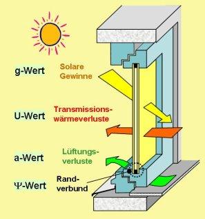 Bevorzugt Energieberatung Fenster AR43
