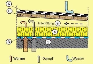 Gut bekannt Aufbau, Varianten und Sanierung des Flachdaches RH63