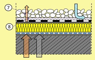 Beliebt Aufbau, Varianten und Sanierung des Flachdaches ZF22