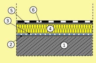 Extrem Aufbau, Varianten und Sanierung des Flachdaches KP17