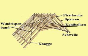 Favorit Geneigtes Dach Aufbau, Sanierung, was ist zu beachten BG06
