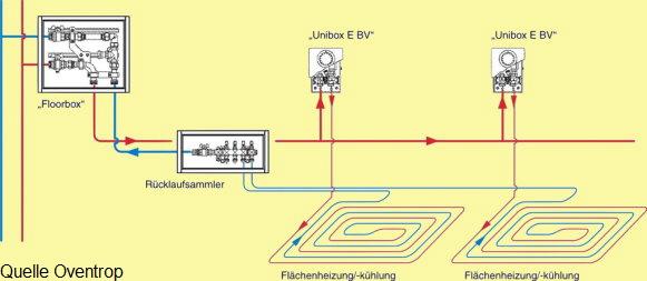 Hervorragend Heizungübergabe: Prinzipien, Komponenten, Nutzen, Auslegung,was VL51