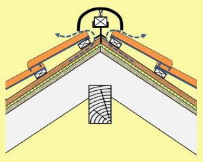 Gut gemocht Geneigtes Dach Aufbau, Sanierung, was ist zu beachten BT69