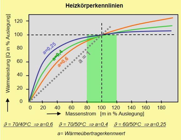 Extrem Heizungübergabe: Prinzipien, Komponenten, Nutzen, Auslegung,was LL91