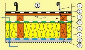 Gut bekannt Geneigtes Dach Aufbau, Sanierung, was ist zu beachten CB17